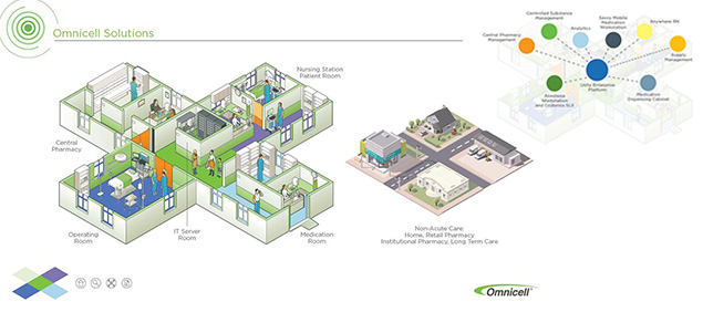 Product Marketing - Omnicell Solutions Experience
